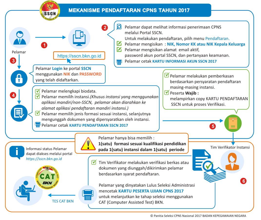Tata Cara Alur Pendaftaran CPNS Kementerian Pendidikan dan Kebudayaan Online Akun SSCN BKN