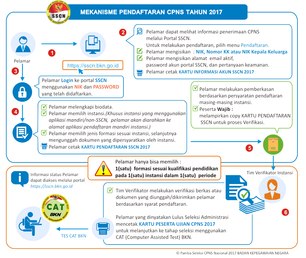 Tata Cara Alur Pendaftaran CPNS Arsip Nasional Republik Indonesia Online Akun SSCN BKN
